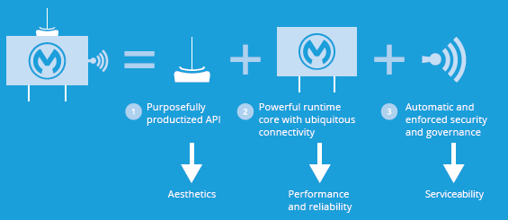 MuleSoft API Lifecycle Management