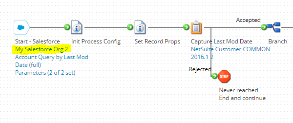 Selecting My Salesforce Org2 from Boomi