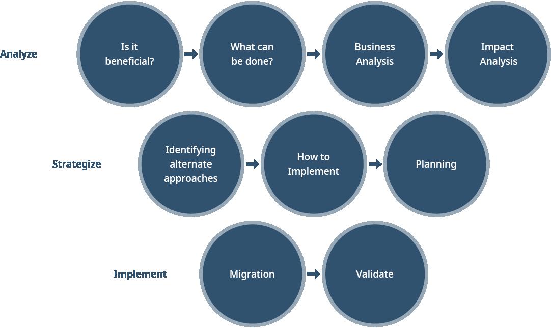 Azure Migration Methodology Diagram
