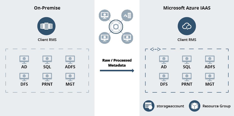 hosting on-premise versus azure cloud diagram