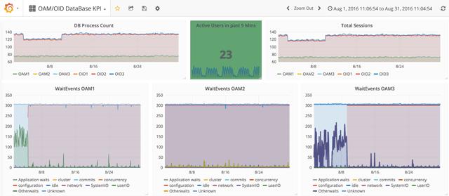 OAM monitoring dashboard