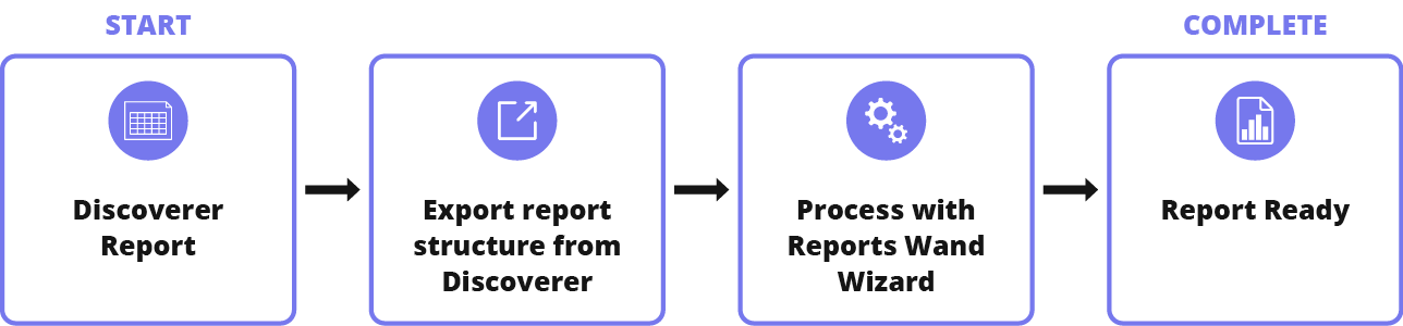Discoverer to Reports Wand migration process diagram