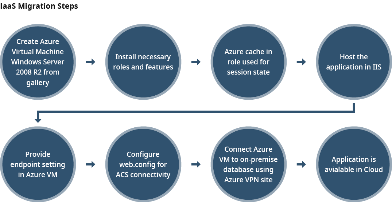 Azure IaaS Migration Steps Diagram