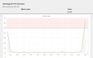 DB CPU Used Alert in TrendZ