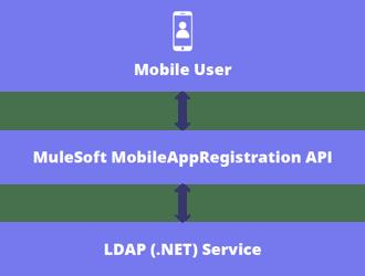 MuleSoft mobile application diagram
