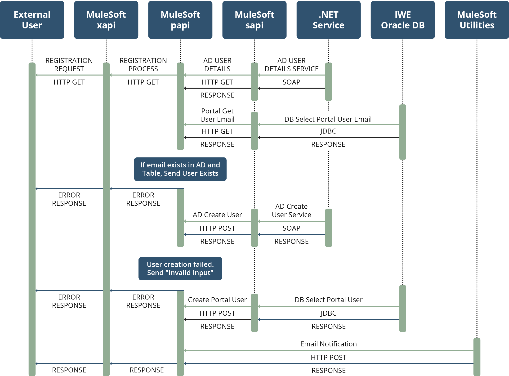 Diagram of Mobile Registration Application Solution Process using MuleSoft