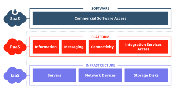 saas paas iaas diagram