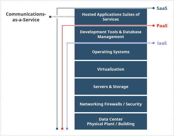 service layer architecture diagram